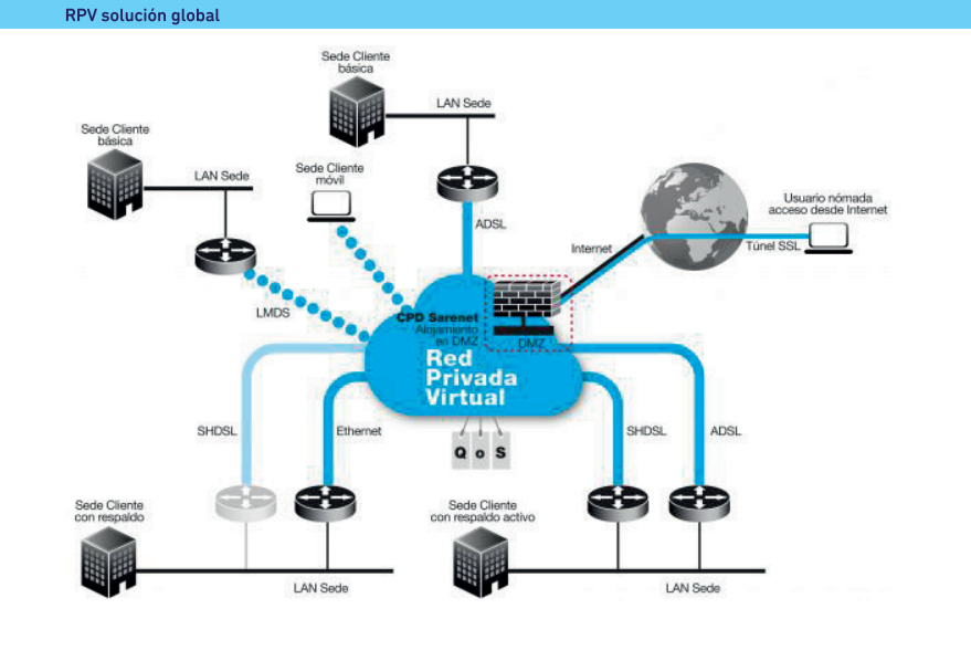 VPN solución global