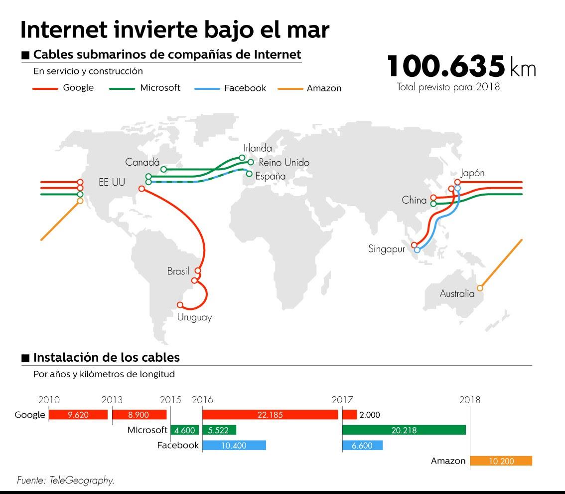 Cables submarinos de compañías de internet