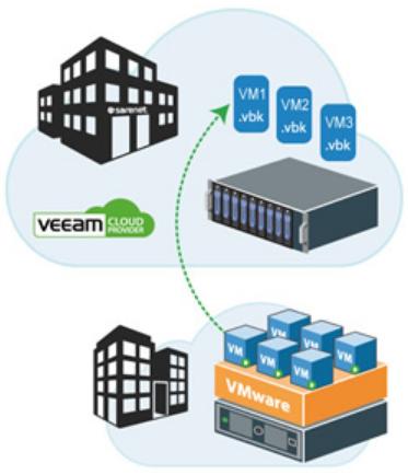 Almacenamiento de Back-Ups en remoto para copias con Veeam