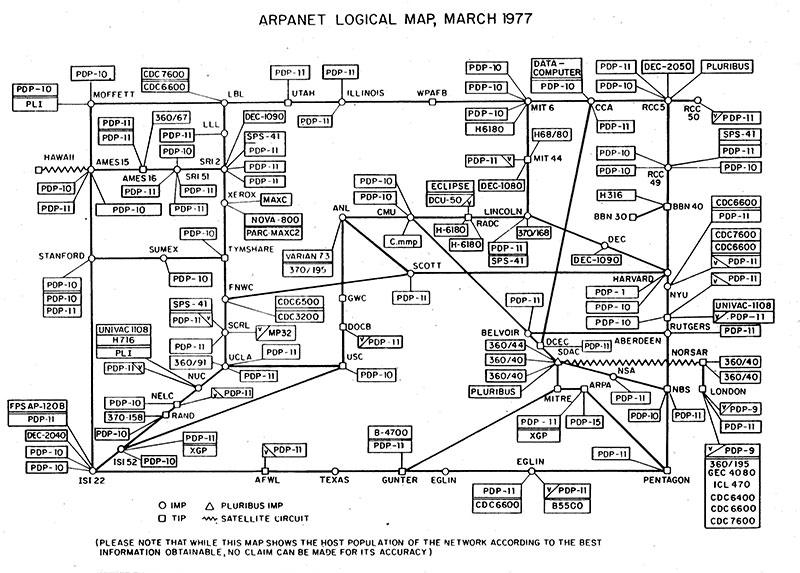 Mapa de Arpanet