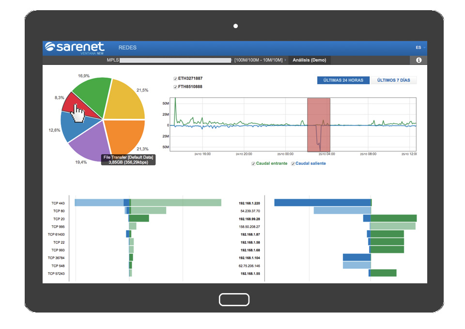 Herramienta de monitorización avanzada y en tiempo real