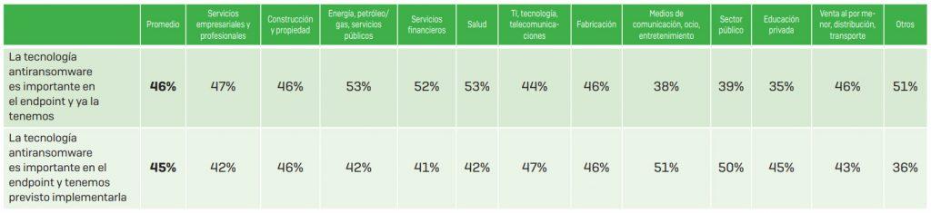 Opiniones de los encuestados sobre la incorporación de tecnología antiransomware específica a la protección para endpoints de su empresa por sector.