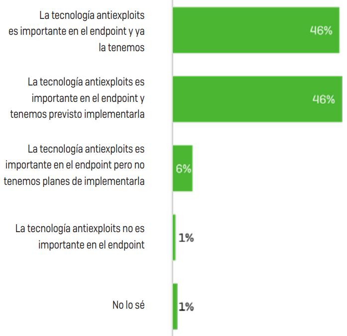 Opiniones de los encuestados sobre la incorporación de tecnología antiexploits específica a la protección para endpoints de su empresa.