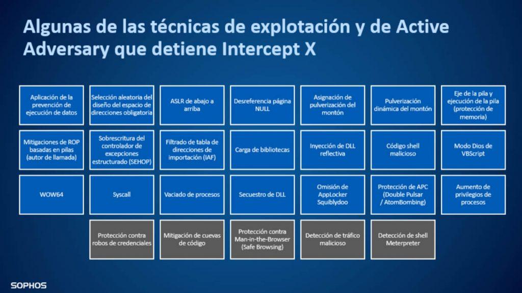 Técnicas de explotación y de Active Adversary que detiene Intercept X
