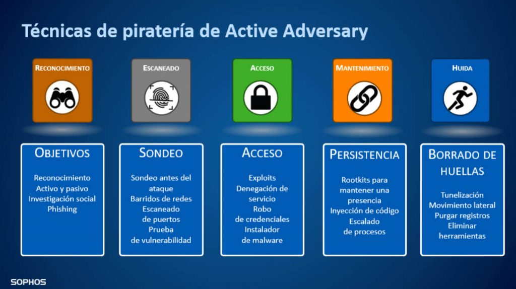 Técnicas de piratería Active Adversary