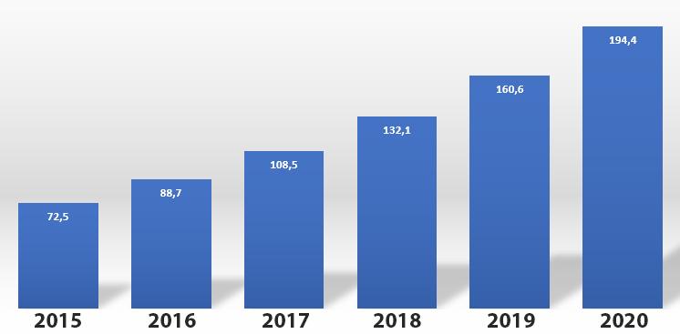 Tráfico IP mundial
