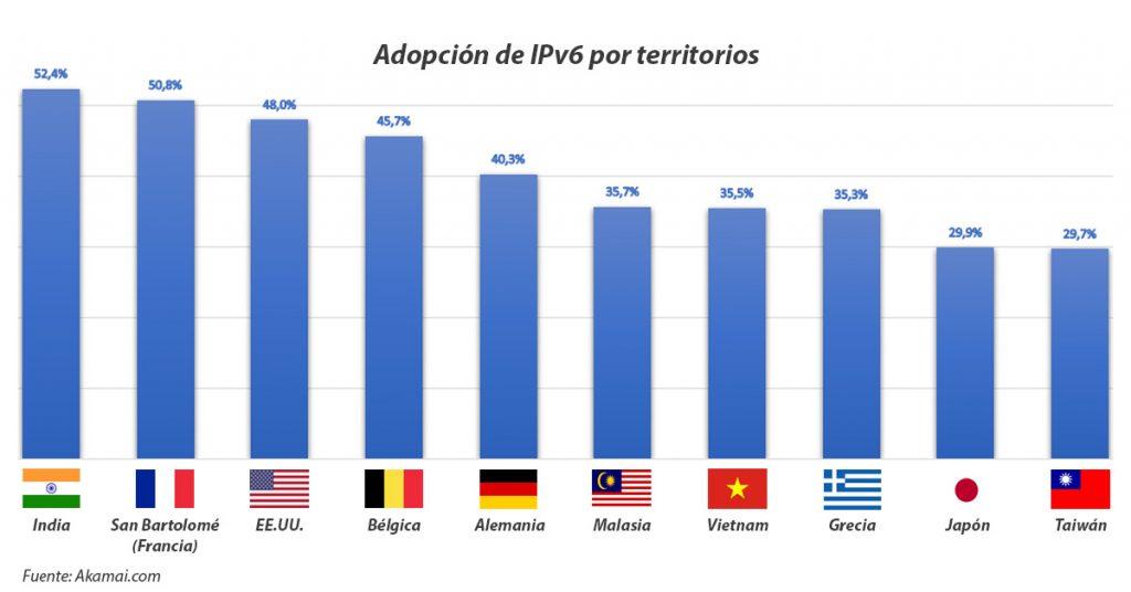 Adopción de IPv6 por países del mundo
