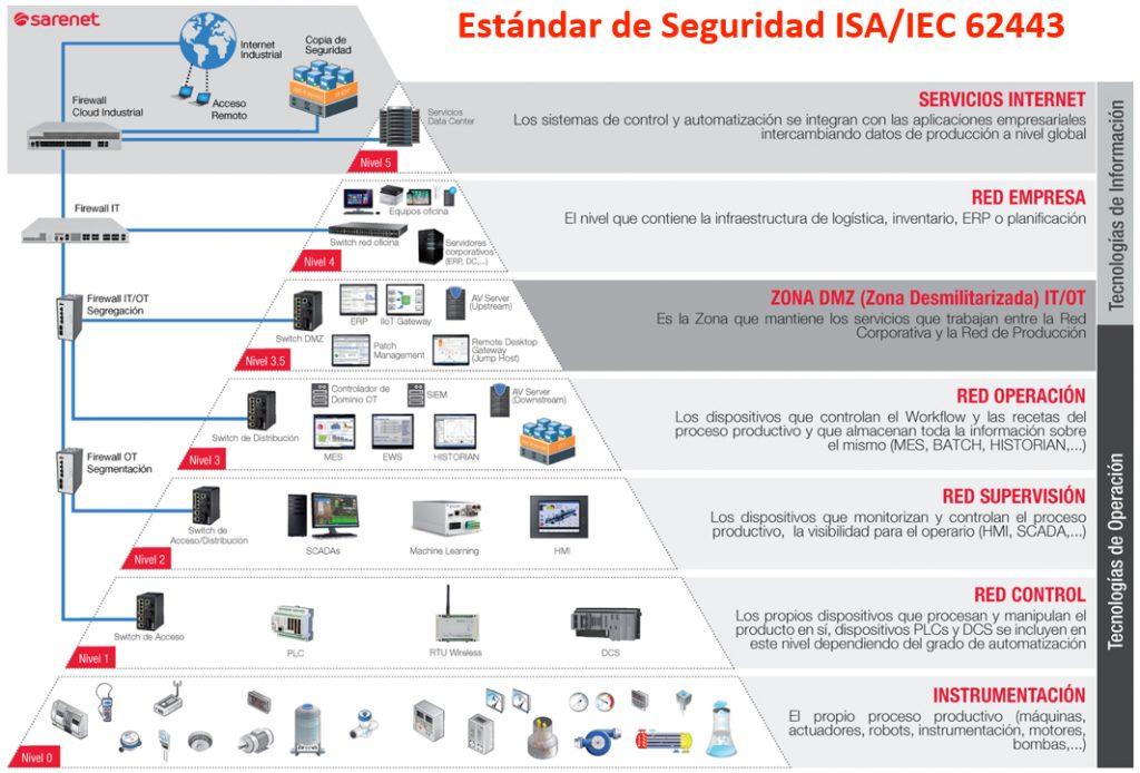 Estándar de seguridad europeo ISA/IEC 62443.