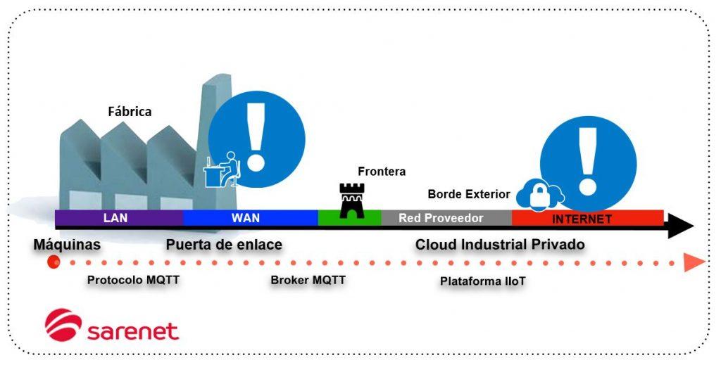 Arquitectura segura para una PYME industrial que haya apostado por la Transformación Digital.