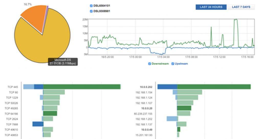 Monitorización para la Industria 4.0
