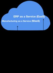 ERP as a Service (Eaas) y Manufacturing as a Service (Maas).